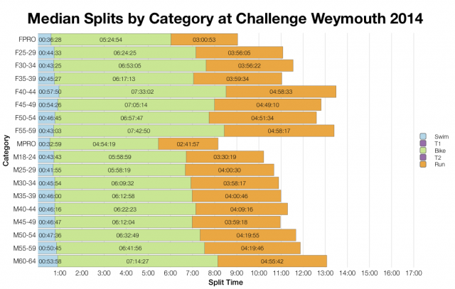 Median Splits by Age Group at Challenge Weymouth 2014