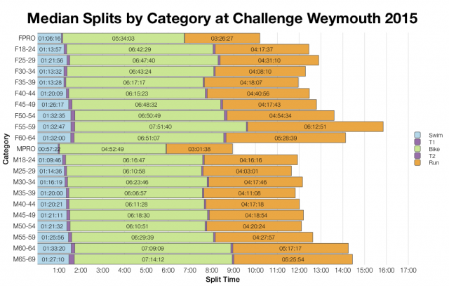 Median Splits by Age Group at Challenge Weymouth 2015