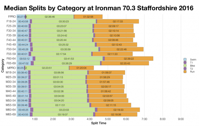 Median Split by Age Group at Ironman 70.3 Staffordshire 2016