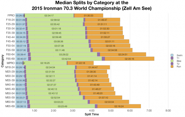Median Splits by Age Group at the Ironman 70.3 World Championship 2015