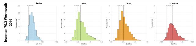 Distribution of Finisher Splits at Ironman 70.3 Weymouth 2016