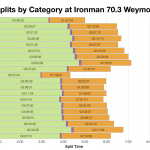 Median Split by Age Group at Ironman 70.3 Weymouth 2016