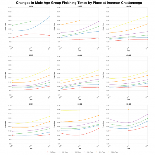 Changes in Male Finishing Times by Position at Ironman Chattanooga