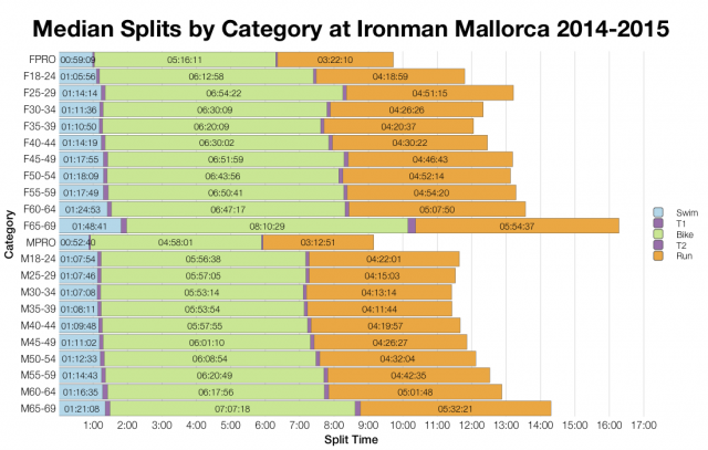 Median Splits by Age Group at Ironman Mallorca 2014-2015