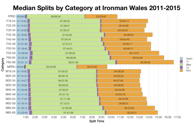 Median Splits by Age Group at Ironman Wales 2011-2015
