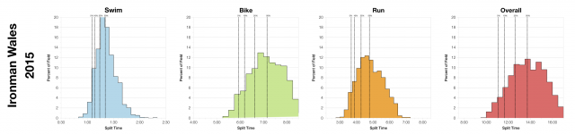 Distribution of Finisher Splits at Ironman Wales 2015