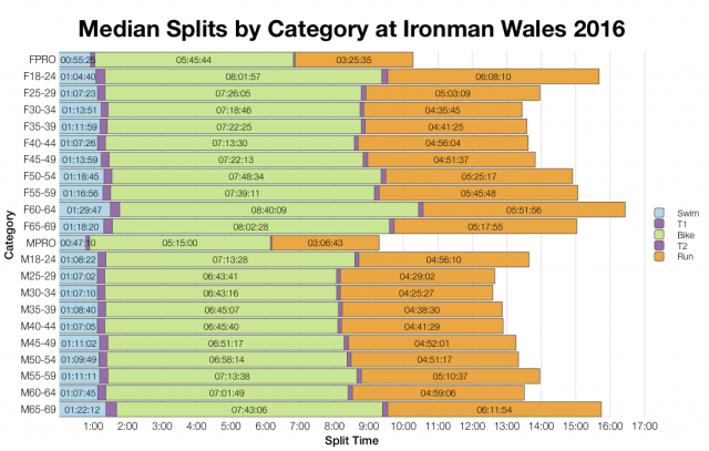 Median Splits by Age Group at Ironman Wales 2016