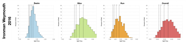 Distribution of Finisher Splits at Ironman Weymouth 2016
