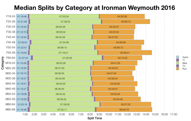 Median Splits by Age Group at Ironman Weymouth 2016