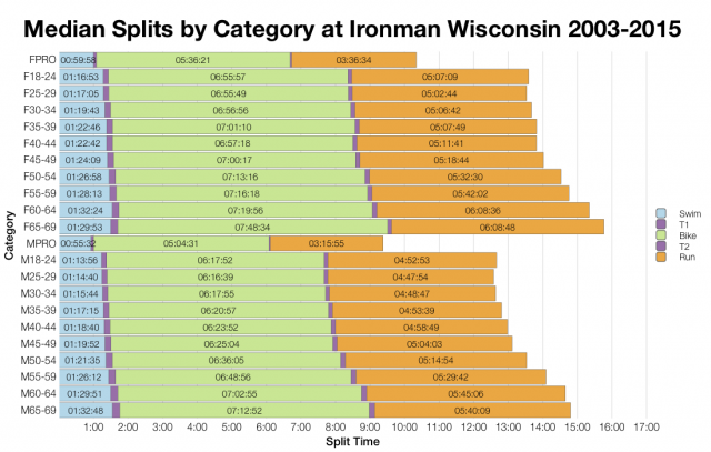Median Splits by Age Group at Ironman Wisconsin 2003-2015