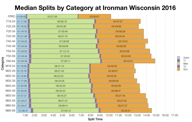 Median Splits by Age Group at Ironman Wisconsin 2016