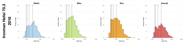 Distribution of Finisher Splits at Ironman Hefei 70.3 2016
