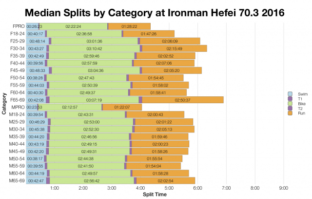 Median Splits by Age Group at Ironman Hefei 70.3 2016