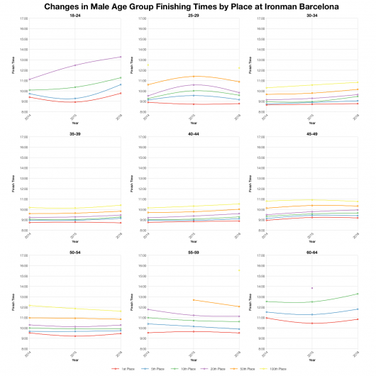 Changes in Male Finishing Times by Position at Ironman Barcelona