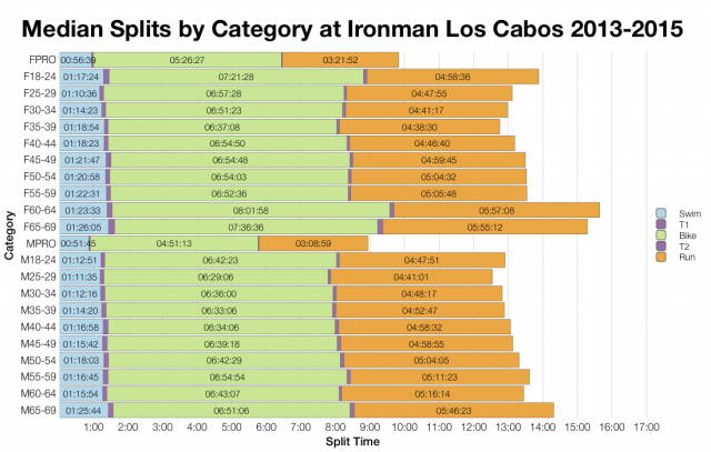 Median Splits by Age Group at Ironman Los Cabos 2013-2015