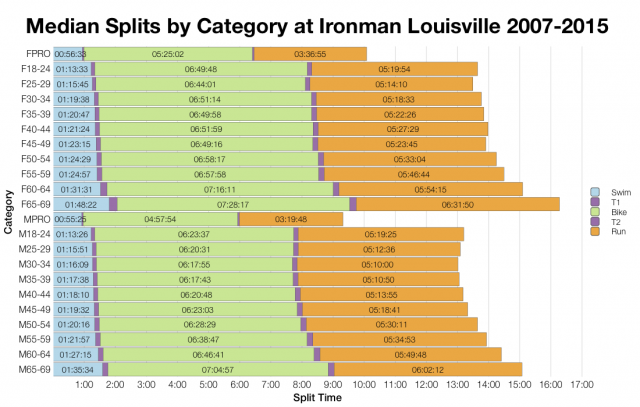 Median Splits by Age Group at Ironman Louisville 2007-2015