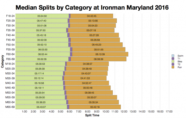 Median Splits by Age Group at Ironman Maryland 2016