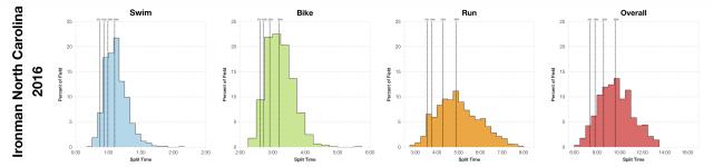 Distribution of Finisher Splits at Ironman North Carolina 2016