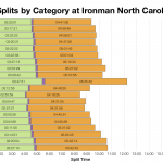 Median Splits by Age Group at Ironman North Carolina 2016