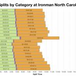 Median Splits by Age Group at Ironman North Carolina 2016