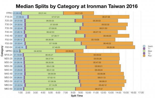Median Splits by Age Group at Ironman Taiwan 2016