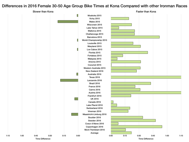 Differences in 2016 Female Age Group Bike Times at Kona Compared with other Ironman Races