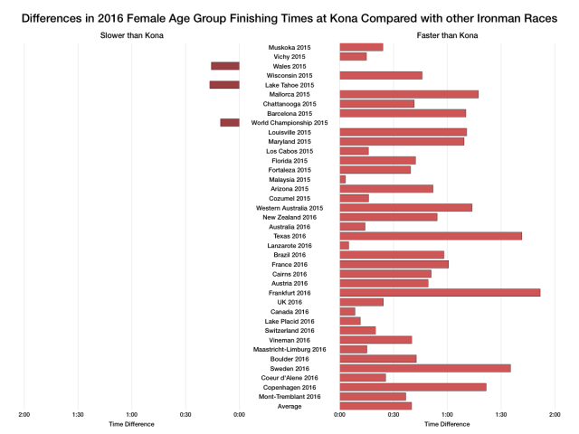 Differences in 2016 Female Age Group Finishing Times at Kona Compared with other Ironman Races
