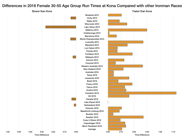 Differences in 2016 Female Age Group Run Times at Kona Compared with other Ironman Races