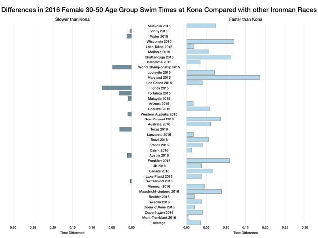 Differences in 2016 Female Age Group Swim Times at Kona Compared with other Ironman Races
