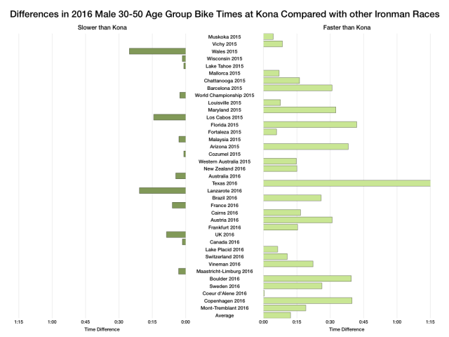 Differences in 2016 Male Age Group Bike Times at Kona Compared with other Ironman Races