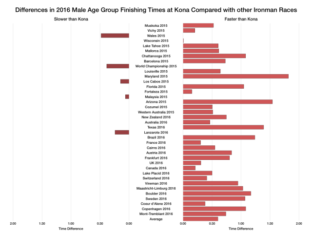 Differences in 2016 Male Age Group Finishing Times at Kona Compared with other Ironman Races