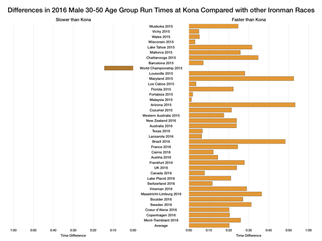 Differences in 2016 Male Age Group Run Times at Kona Compared with other Ironman Races