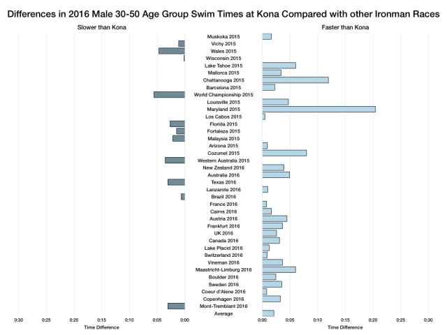 Differences in 2016 Male Age Group Swim Times at Kona Compared with other Ironman Races