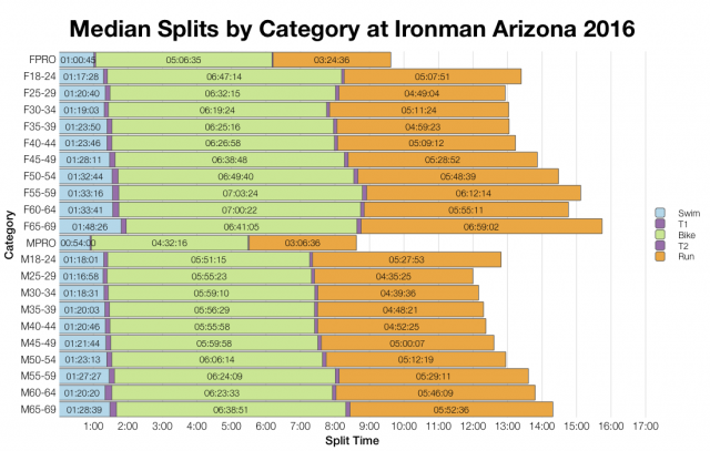Median Splits by Age Group at Ironman Arizona 2016