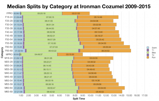 Median Splits by Age Group at Ironman Cozumel 2009-2015