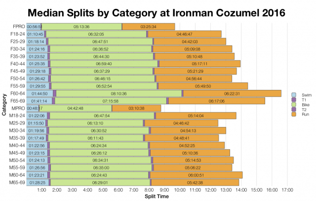 Median Splits by Age Group at Ironman Cozumel 2016