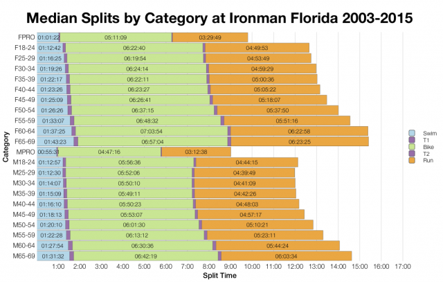 Median Splits by Age Group at Ironman Florida 2003-2015