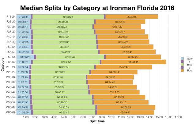 Median Splits by Age Group at Ironman Florida 2016
