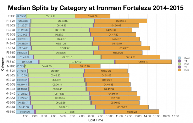 Median Splits by Age Group at Ironman Fortaleza 2014-2015