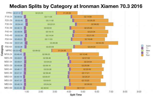 Median Splits by Age Group at Ironman Xiamen 70.3 2016