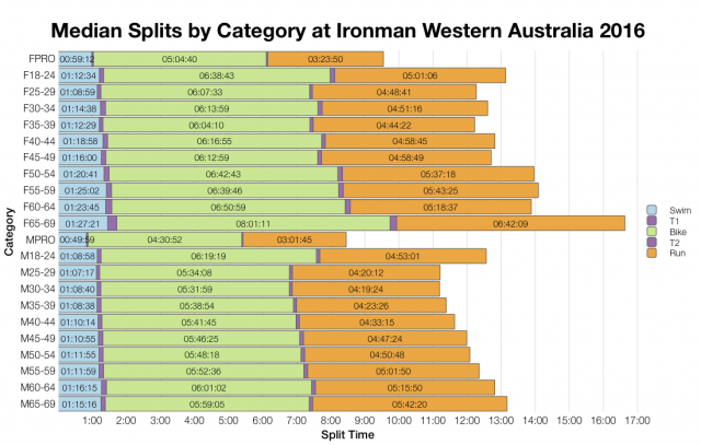 Median Splits by Age Group at Ironman Western Australia 2016