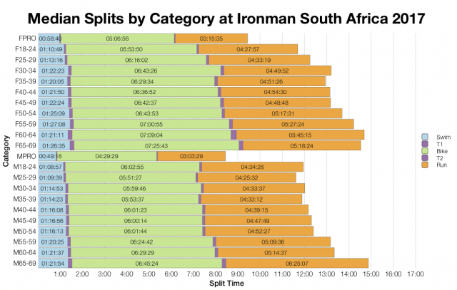 Median Splits by Age Group at Ironman South Africa 2017