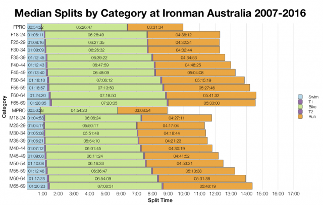Median Splits by Age Group at Ironman Australia 2007-2016