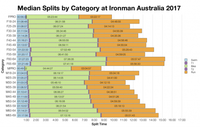 Median Splits by Age Group at Ironman Australia 2017