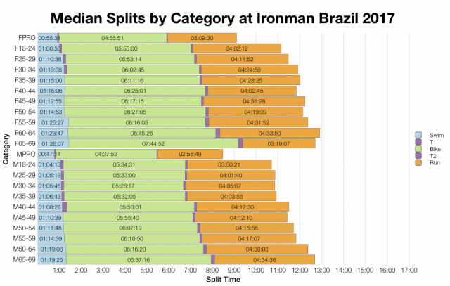 Median Splits by Age Group at Ironman Brazil 2017