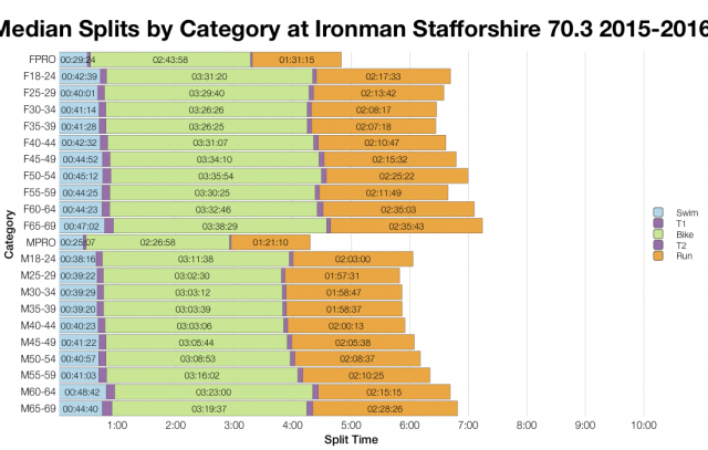 Median Splits by Age Group at Ironman Staffordshire 70.3 2015-2016