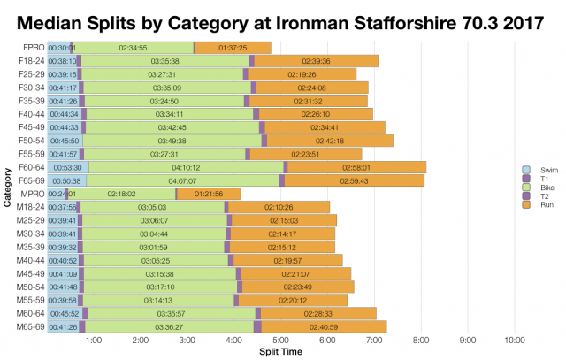 Median Splits by Age Group at Ironman Staffordshire 70.3 2017