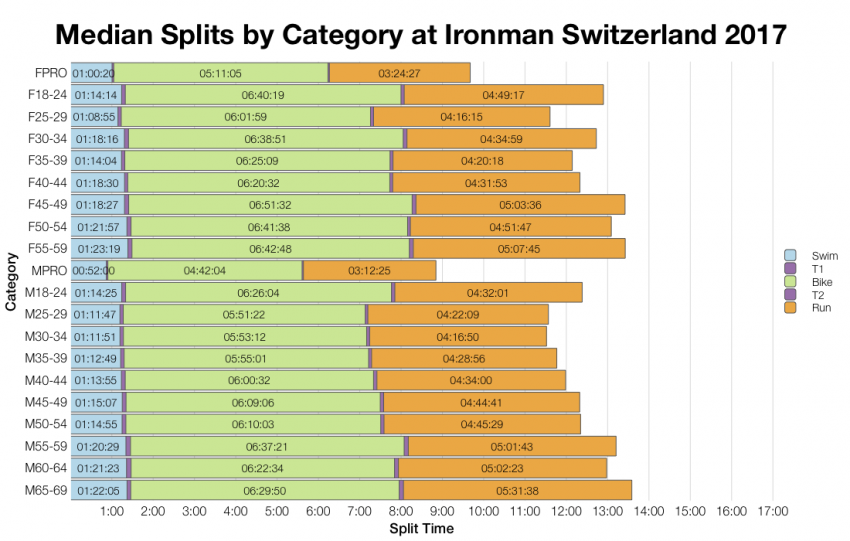 Median Splits by Age Group at Ironman Switzerland 2017