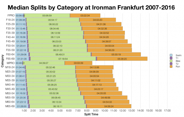 Median Splits by Age Group at Ironman Frankfurt 2007-2016