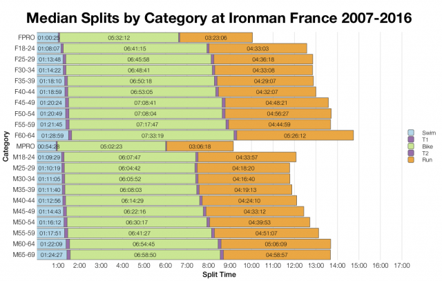 Median Splits by Age Group at Ironman France 2007-2016